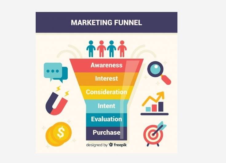 marketing funnel showing the phases from Awareness to purchase